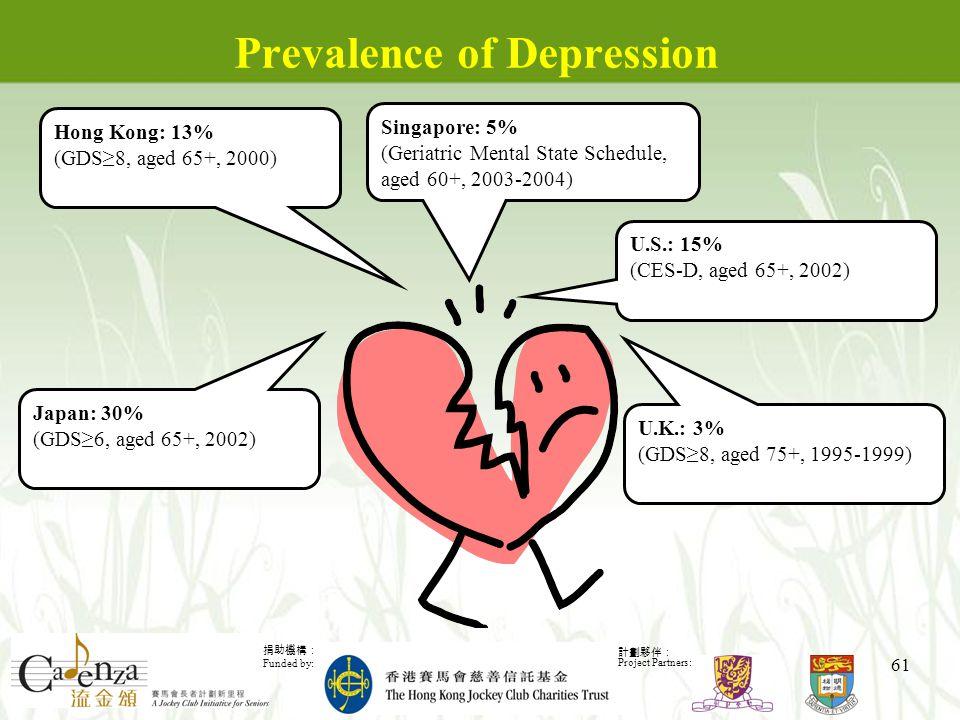 捐助機構: Funded by: 計劃夥伴: Project Partners: 61 Prevalence of Depression Hong Kong: 13% (GDS≥8, aged 65+, 2000) U.K.: 3% (GDS≥8, aged 75+, 1995-1999) Japan: 30% (GDS≥6, aged 65+, 2002) U.S.: 15% (CES-D, aged 65+, 2002) Singapore: 5% (Geriatric Mental State Schedule, aged 60+, 2003-2004)