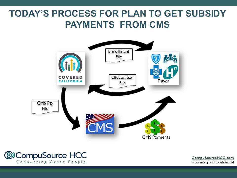 CompuSourceHCC.com Proprietary and Confidential Connecting Great People TODAY'S PROCESS FOR PLAN TO GET SUBSIDY PAYMENTS FROM CMS Enrollment File Effectuation File CMS Pay File CMS Payments