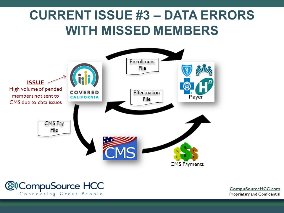 CompuSourceHCC.com Proprietary and Confidential Connecting Great People CURRENT ISSUE #3 – DATA ERRORS WITH MISSED MEMBERS Enrollment File Effectuation File CMS Pay File CMS Payments ISSUE High volume of pended members not sent to CMS due to data issues