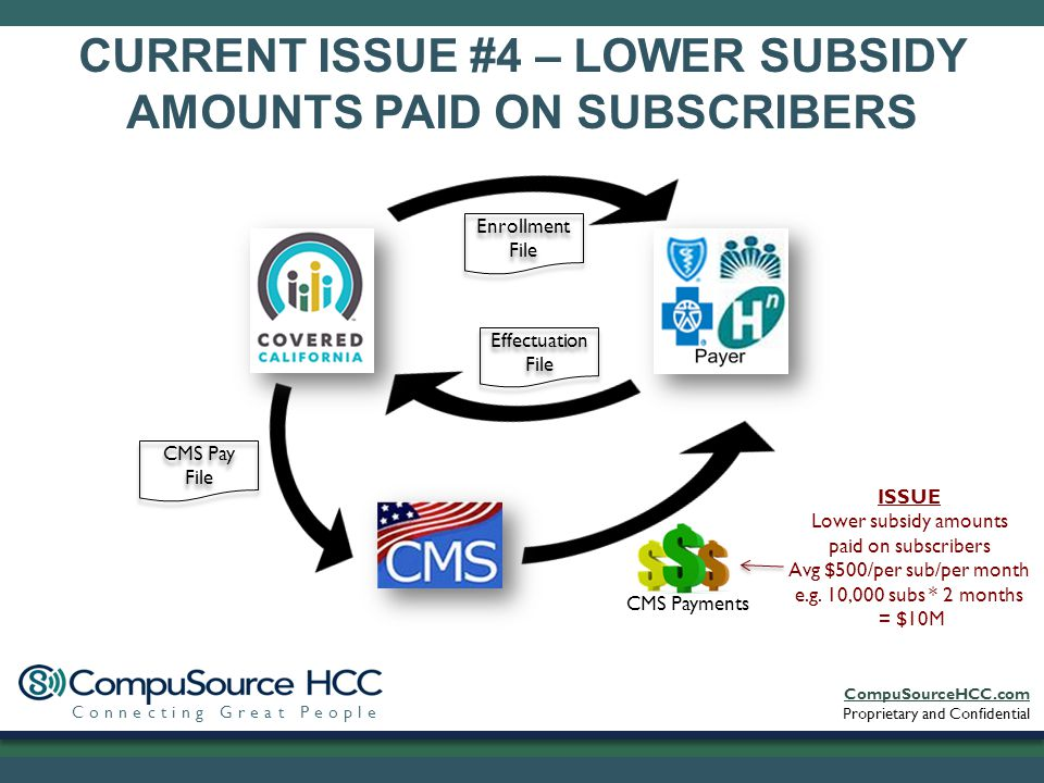 CompuSourceHCC.com Proprietary and Confidential Connecting Great People CURRENT ISSUE #4 – LOWER SUBSIDY AMOUNTS PAID ON SUBSCRIBERS Enrollment File Effectuation File CMS Pay File CMS Payments ISSUE Lower subsidy amounts paid on subscribers Avg $500/per sub/per month e.g.