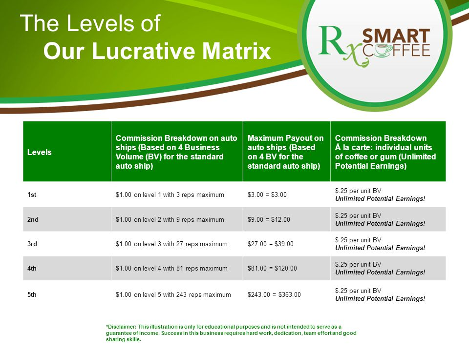 The Levels of Our Lucrative Matrix Levels Commission Breakdown on auto ships (Based on 4 Business Volume (BV) for the standard auto ship) Maximum Payout on auto ships (Based on 4 BV for the standard auto ship) Commission Breakdown À la carte: individual units of coffee or gum (Unlimited Potential Earnings) 1st$1.00 on level 1 with 3 reps maximum$3.00 = $3.00 $.25 per unit BV Unlimited Potential Earnings.