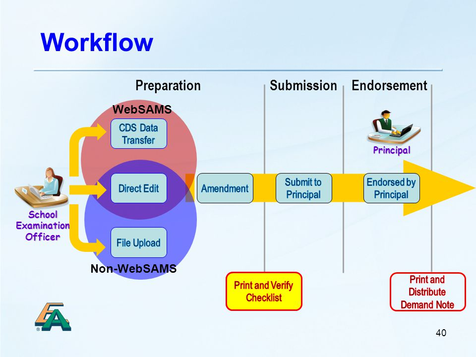 Workflow Principal School Examination Officer 40 EndorsementPreparationSubmission WebSAMS Non-WebSAMS