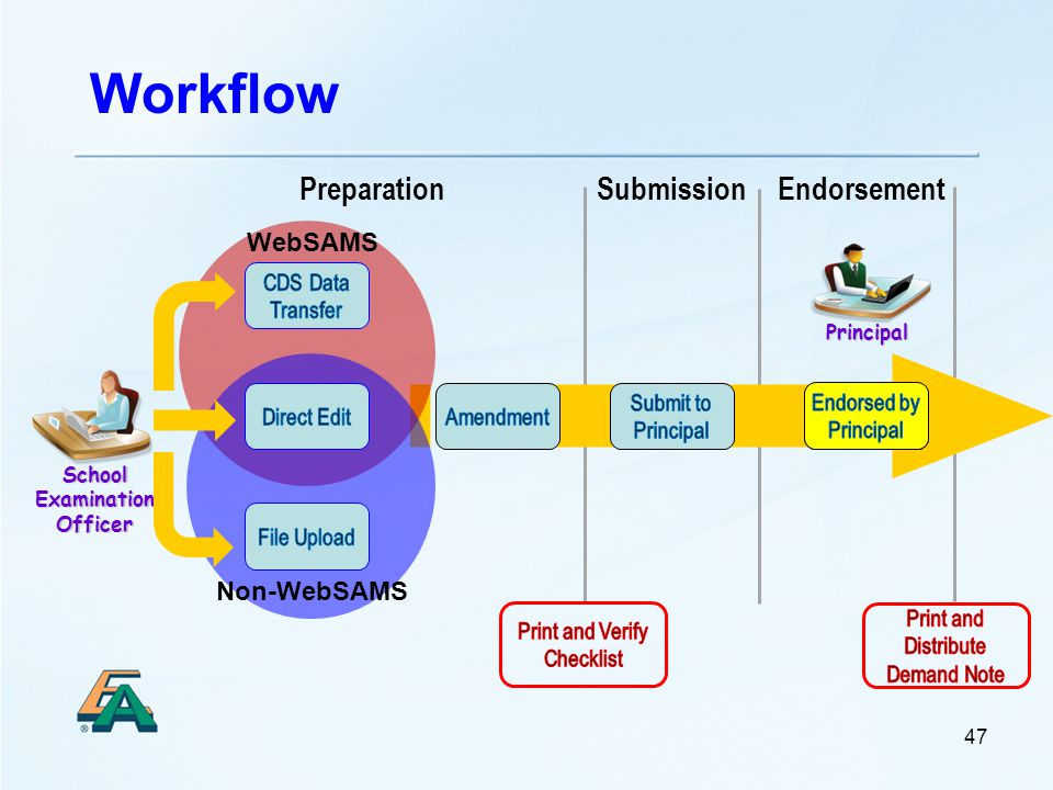 Workflow Principal School Examination Officer 47 EndorsementPreparationSubmission WebSAMS Non-WebSAMS