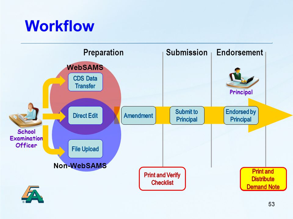 Workflow Principal School Examination Officer 53 EndorsementPreparationSubmission WebSAMS Non-WebSAMS