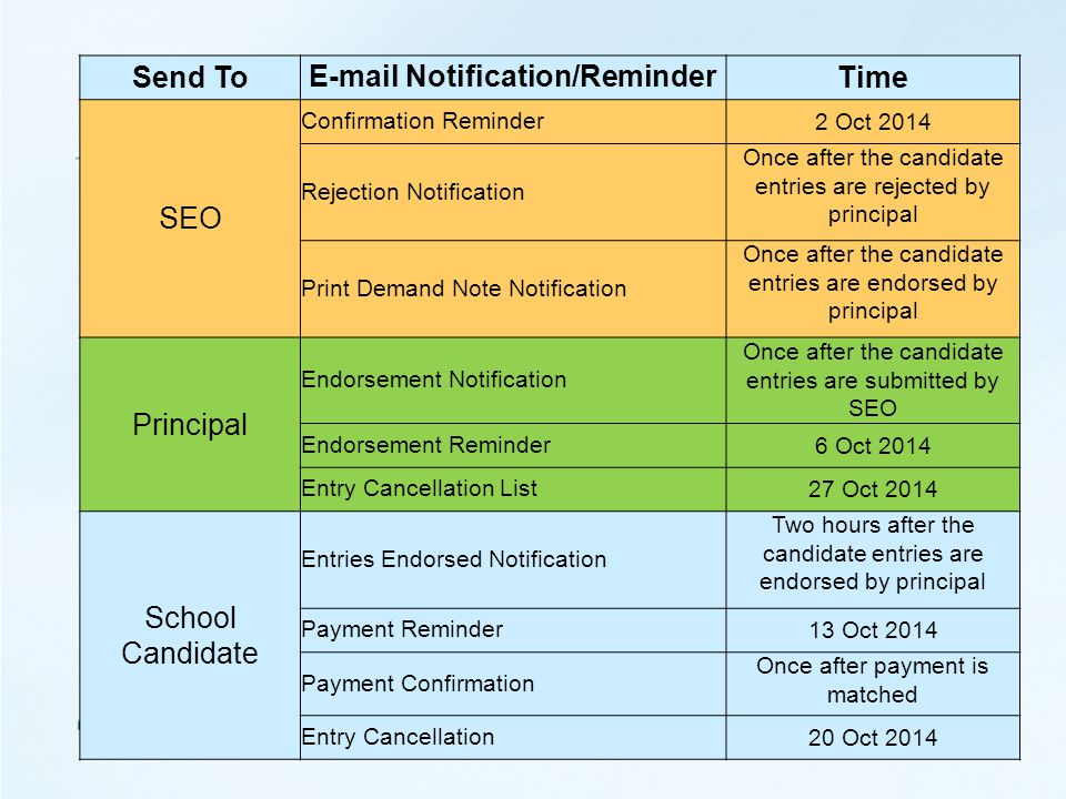 Send To E-mail Notification/ReminderTime SEO Confirmation Reminder2 Oct 2014 Rejection Notification Once after the candidate entries are rejected by principal Print Demand Note Notification Once after the candidate entries are endorsed by principal Principal Endorsement Notification Once after the candidate entries are submitted by SEO Endorsement Reminder6 Oct 2014 Entry Cancellation List27 Oct 2014 School Candidate Entries Endorsed Notification Two hours after the candidate entries are endorsed by principal Payment Reminder13 Oct 2014 Payment Confirmation Once after payment is matched Entry Cancellation20 Oct 2014