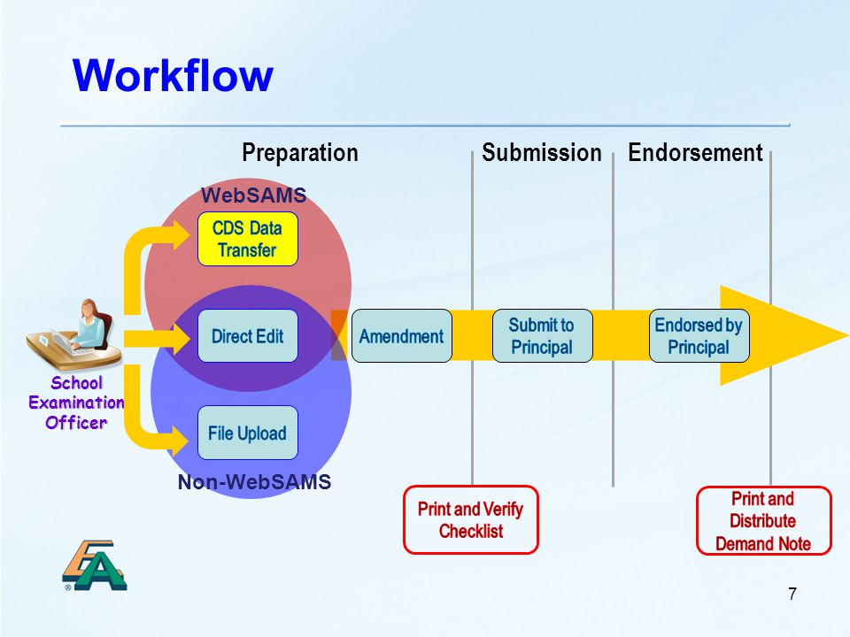 Workflow School Examination Officer 7 EndorsementPreparationSubmission WebSAMS Non-WebSAMS