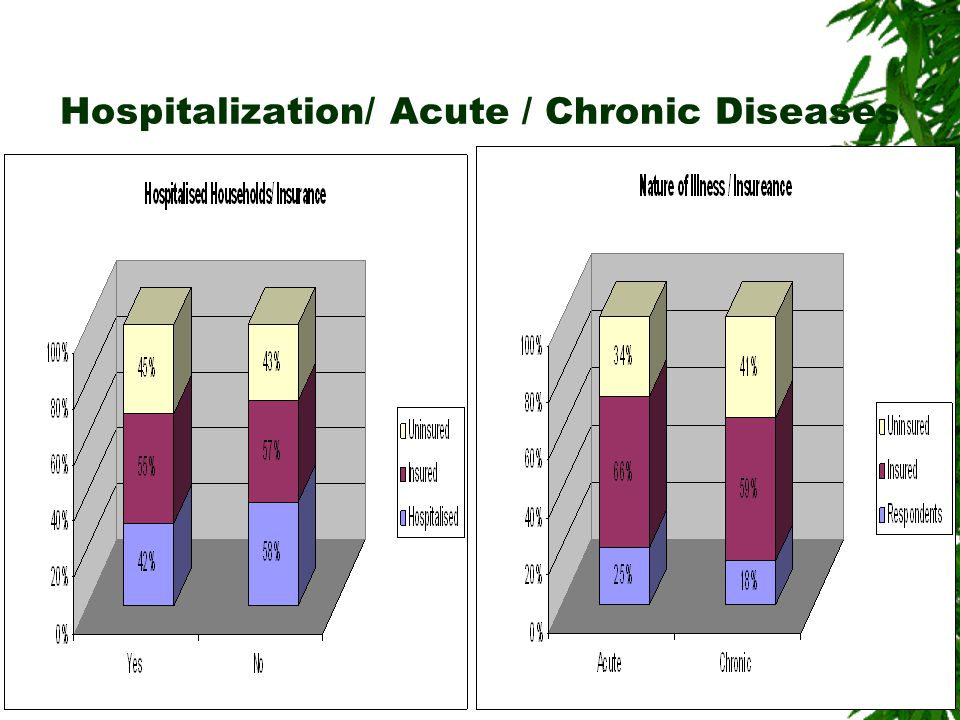 Hospitalization/ Acute / Chronic Diseases