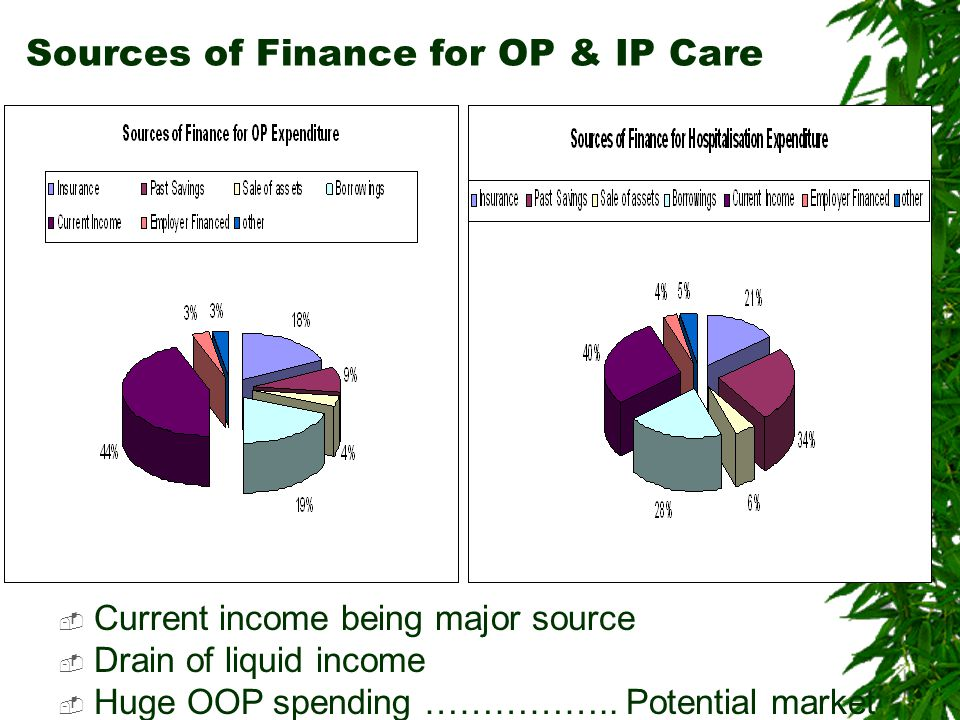 Sources of Finance for OP & IP Care  Current income being major source  Drain of liquid income  Huge OOP spending ……………..