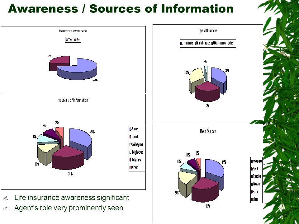 Awareness / Sources of Information  Life insurance awareness significant  Agent's role very prominently seen