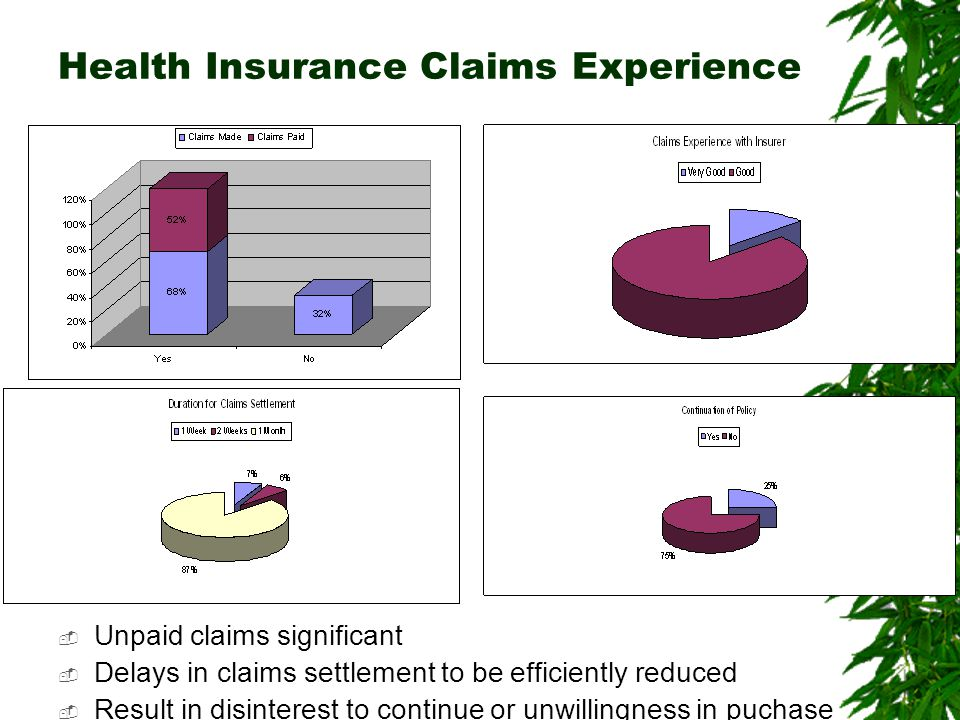 Health Insurance Claims Experience  Unpaid claims significant  Delays in claims settlement to be efficiently reduced  Result in disinterest to continue or unwillingness in puchase