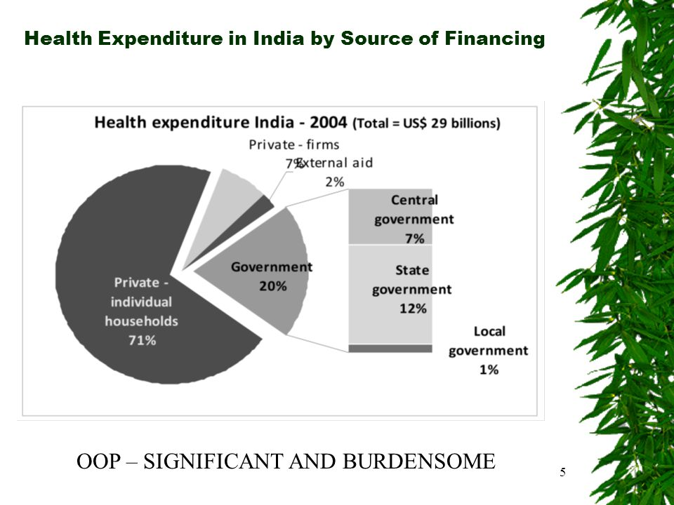 Health Expenditure in India by Source of Financing 5 OOP – SIGNIFICANT AND BURDENSOME