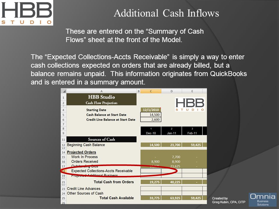 Created by Greg Kubin, CPA, CITP Additional Cash Inflows These are entered on the Summary of Cash Flows sheet at the front of the Model.