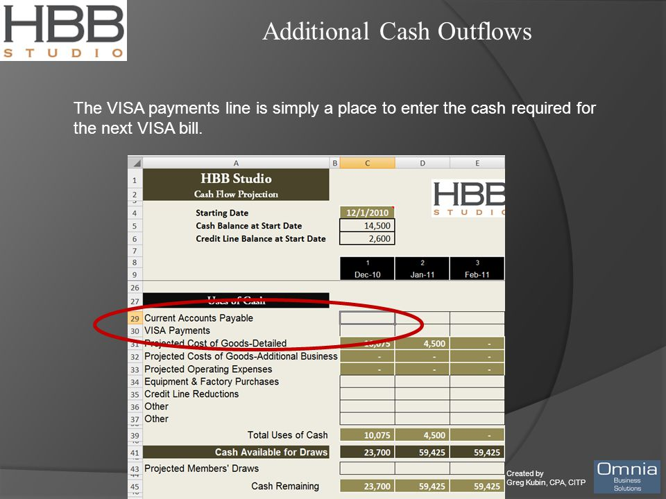 Created by Greg Kubin, CPA, CITP Additional Cash Outflows The VISA payments line is simply a place to enter the cash required for the next VISA bill.