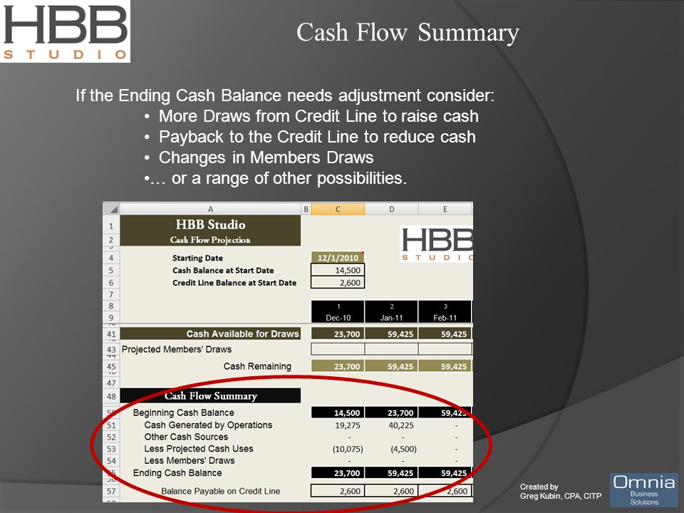 Created by Greg Kubin, CPA, CITP Cash Flow Summary If the Ending Cash Balance needs adjustment consider: More Draws from Credit Line to raise cash Payback to the Credit Line to reduce cash Changes in Members Draws … or a range of other possibilities.