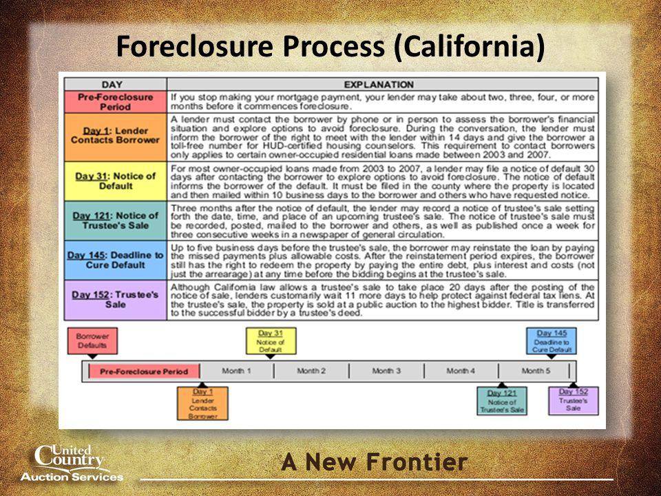Foreclosure Process (California)