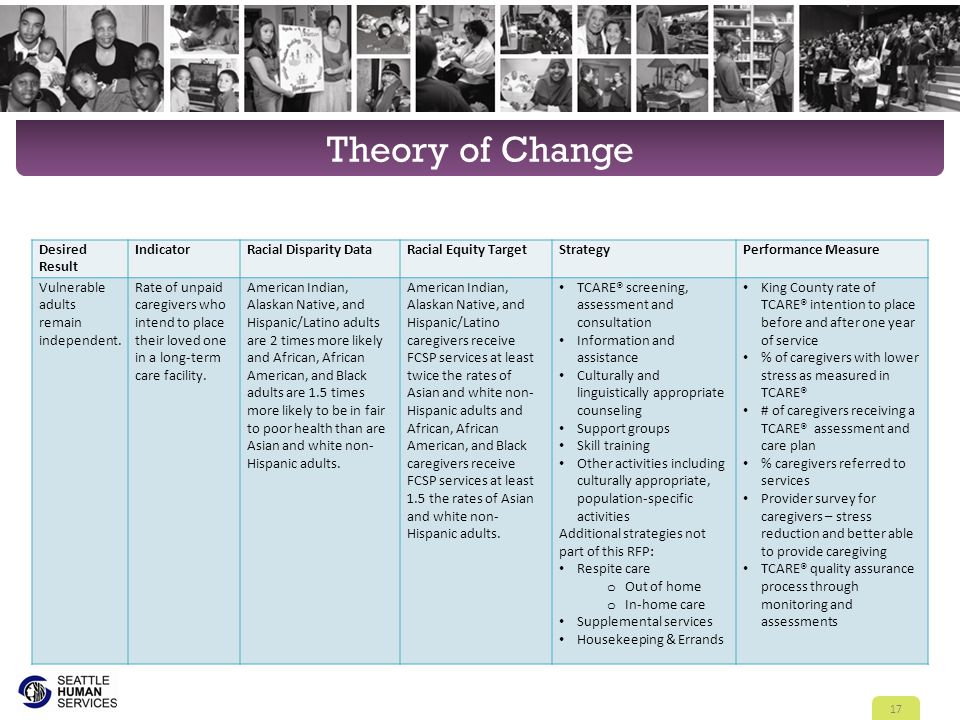 Theory of Change 17 Desired Result IndicatorRacial Disparity DataRacial Equity TargetStrategyPerformance Measure Vulnerable adults remain independent.