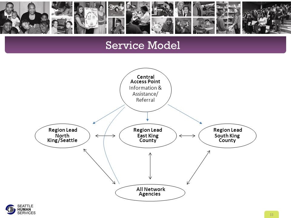 Service Model 33 Central Access Point Information & Assistance/ Referral Region Lead North King/Seattle All Network Agencies Region Lead East King Cou