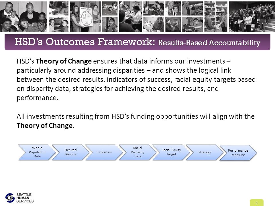 HSD's Outcomes Framework: Results-Based Accountability HSD's Theory of Change ensures that data informs our investments – particularly around addressi