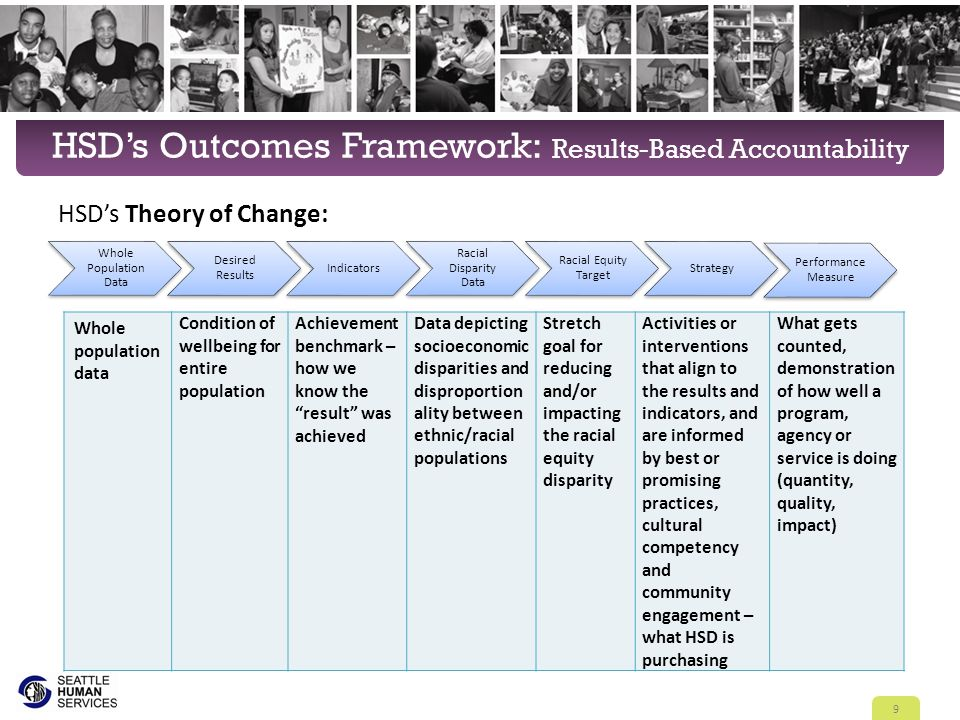 HSD's Outcomes Framework: Results-Based Accountability HSD's Theory of Change: 9 Whole population data Condition of wellbeing for entire population Achievement benchmark – how we know the result was achieved Data depicting socioeconomic disparities and disproportion ality between ethnic/racial populations Stretch goal for reducing and/or impacting the racial equity disparity Activities or interventions that align to the results and indicators, and are informed by best or promising practices, cultural competency and community engagement – what HSD is purchasing What gets counted, demonstration of how well a program, agency or service is doing (quantity, quality, impact) Whole Population Data Desired Results Indicators Racial Disparity Data Racial Equity Target Strategy Performance Measure