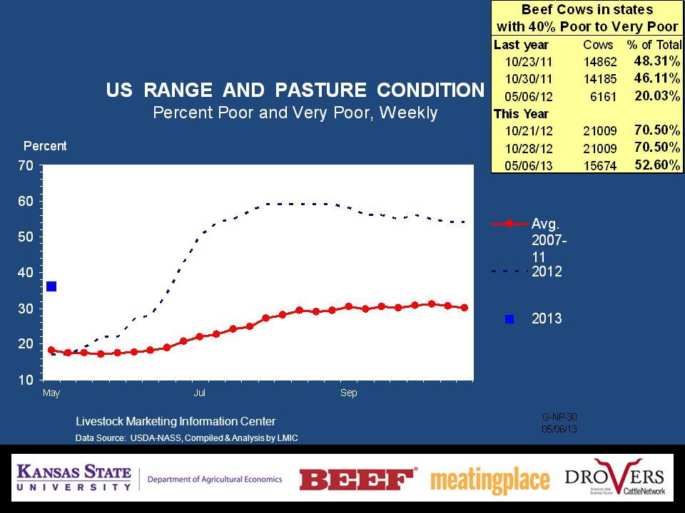 Livestock Marketing Information Center Data Source: Bureau of Economic Analysis & USDA-ERS, Compiled & Analysis by LMIC 2013, 54.8 lbs/capita, 0% Demand Change Case = $4.89/lb (+4.28% vs.