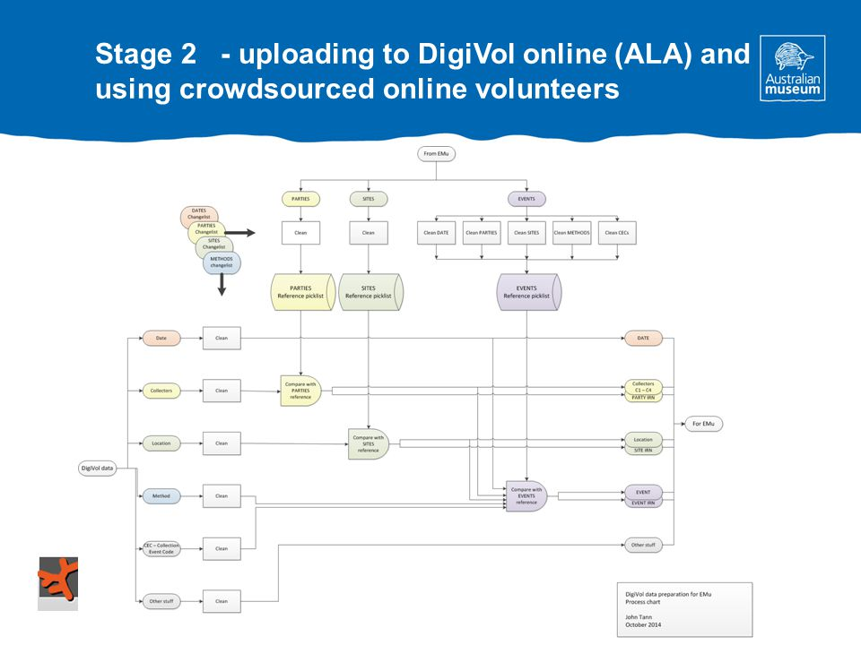 Stage 2 - uploading to DigiVol online (ALA) and using crowdsourced online volunteers