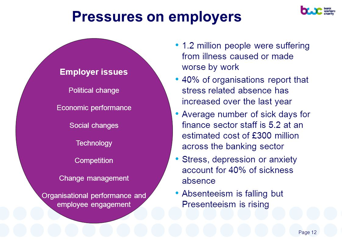 Pressures on employers Employer issues Political change Economic performance Social changes Technology Competition Change management Organisational performance and employee engagement 1.2 million people were suffering from illness caused or made worse by work 40% of organisations report that stress related absence has increased over the last year Average number of sick days for finance sector staff is 5.2 at an estimated cost of £300 million across the banking sector Stress, depression or anxiety account for 40% of sickness absence Absenteeism is falling but Presenteeism is rising Page 12