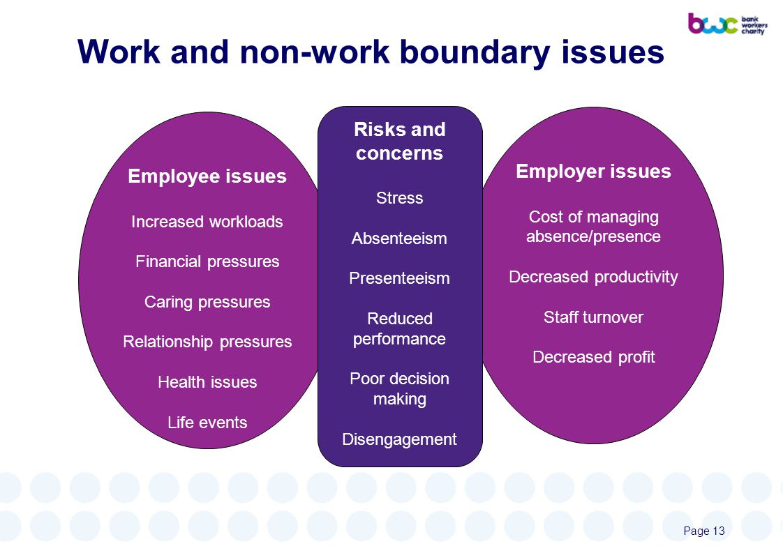Work and non-work boundary issues Employer issues Cost of managing absence/presence Decreased productivity Staff turnover Decreased profit Employee issues Increased workloads Financial pressures Caring pressures Relationship pressures Health issues Life events Risks and concerns Stress Absenteeism Presenteeism Reduced performance Poor decision making Disengagement Page 13