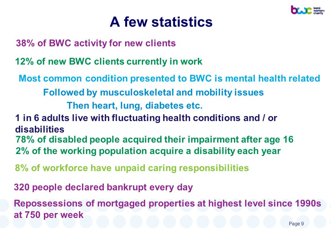38% of BWC activity for new clients 12% of new BWC clients currently in work 8% of workforce have unpaid caring responsibilities 1 in 6 adults live with fluctuating health conditions and / or disabilities Most common condition presented to BWC is mental health related Followed by musculoskeletal and mobility issues Then heart, lung, diabetes etc.