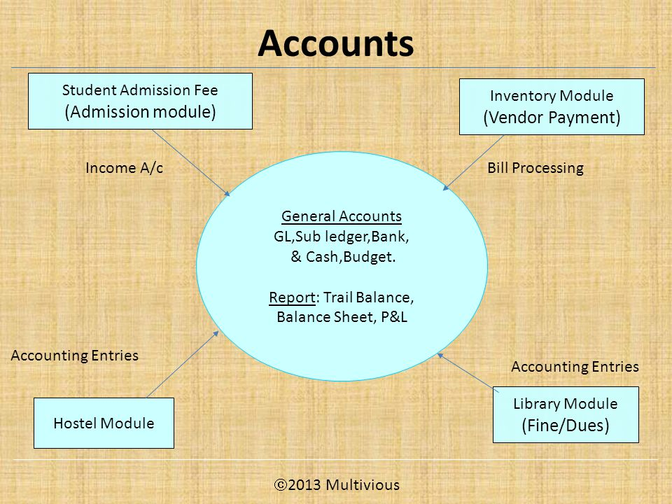 Accounts General Accounts GL,Sub ledger,Bank, & Cash,Budget.