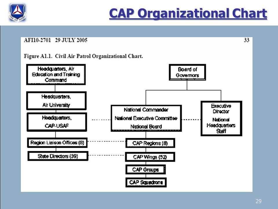 29 CAP Organizational Chart