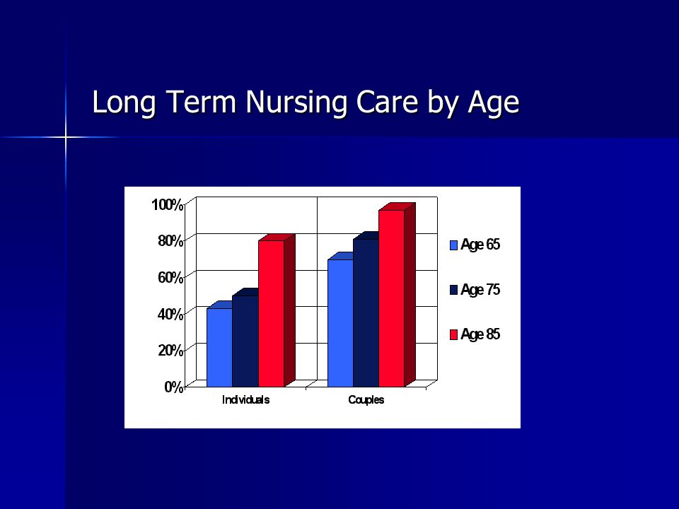 Long Term Nursing Care by Age