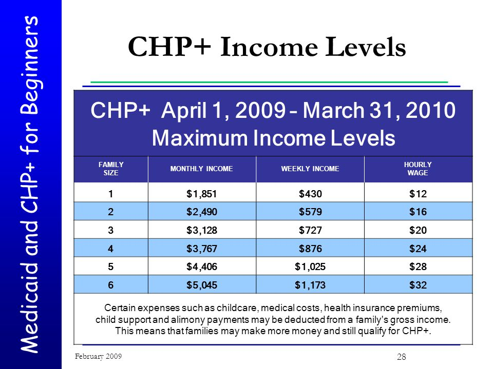 Medicaid and CHP+ for Beginners February 2009 28 CHP+ April 1, 2009 – March 31, 2010 Maximum Income Levels FAMILY SIZE MONTHLY INCOMEWEEKLY INCOME HOURLY WAGE 1$1,851$430$12 2$2,490$579$16 3$3,128$727$20 4$3,767$876$24 5$4,406$1,025$28 6$5,045$1,173$32 Certain expenses such as childcare, medical costs, health insurance premiums, child support and alimony payments may be deducted from a family s gross income.