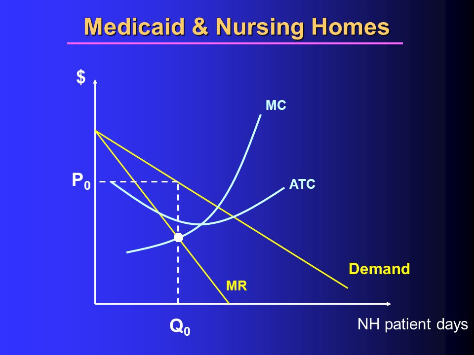 Medicaid & Nursing Homes $ NH patient days ATC MC Demand MR Q0Q0 P0P0
