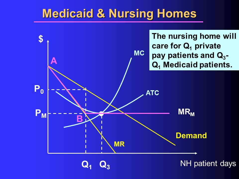Medicaid & Nursing Homes $ NH patient days ATC MC Demand MR Q3Q3 PMPM MR M The nursing home will care for Q 1 private pay patients and Q 3 - Q 1 Medicaid patients.