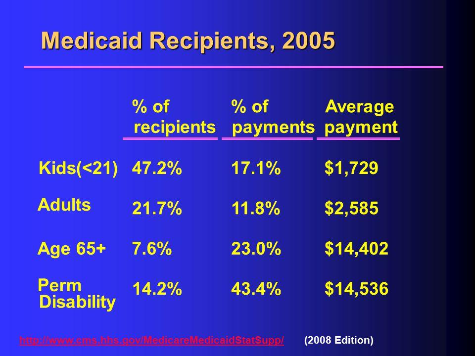 Medicaid & Nursing Homes $ NH patient days ATC MC Demand MR Q3Q3 PMPM MR M