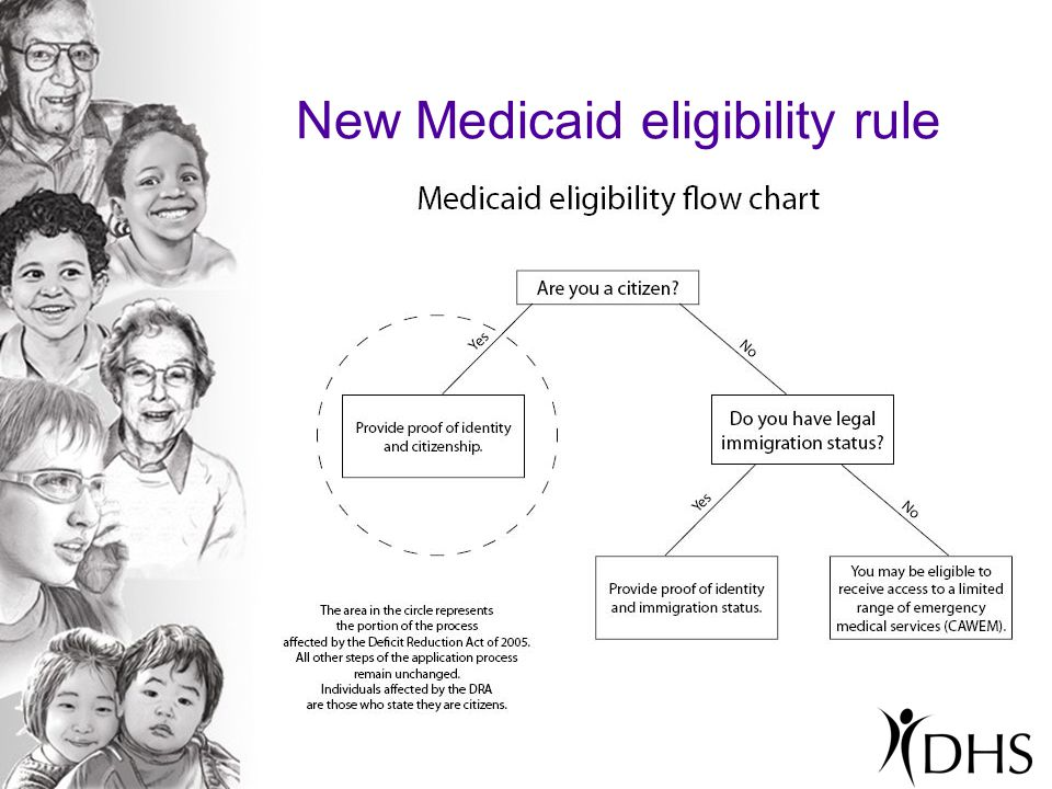 New Medicaid eligibility rule