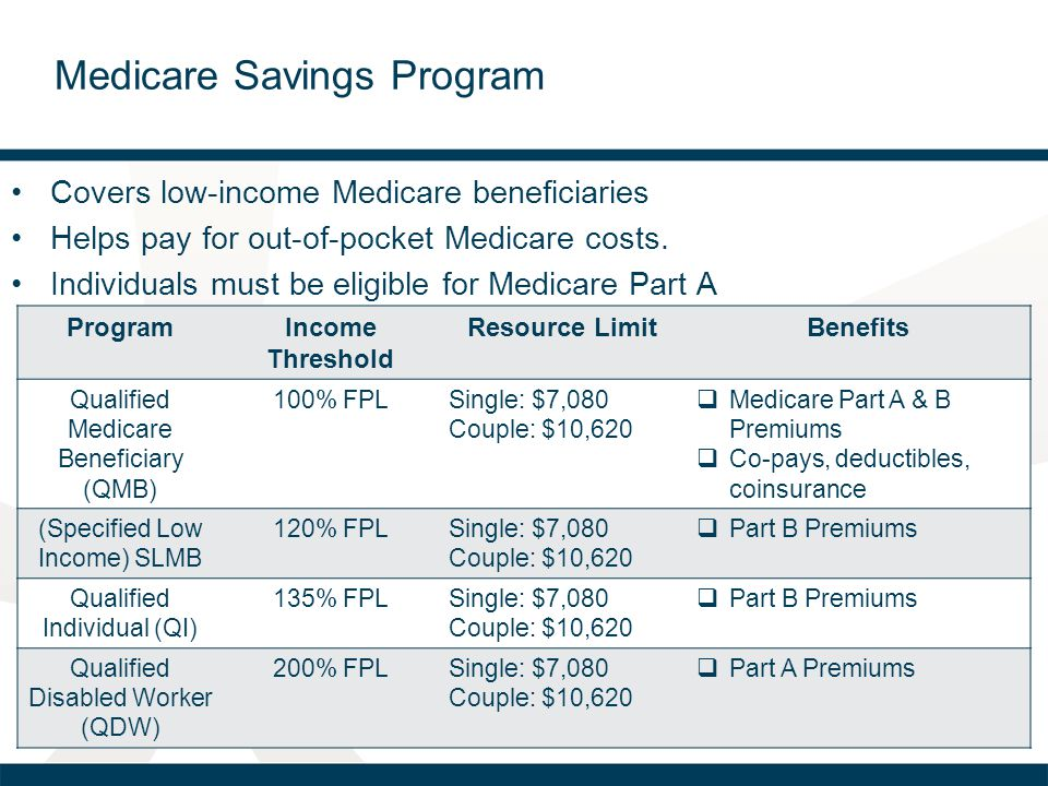 Covers low-income Medicare beneficiaries Helps pay for out-of-pocket Medicare costs. Individuals must be eligible for Medicare Part A ProgramIncome Th