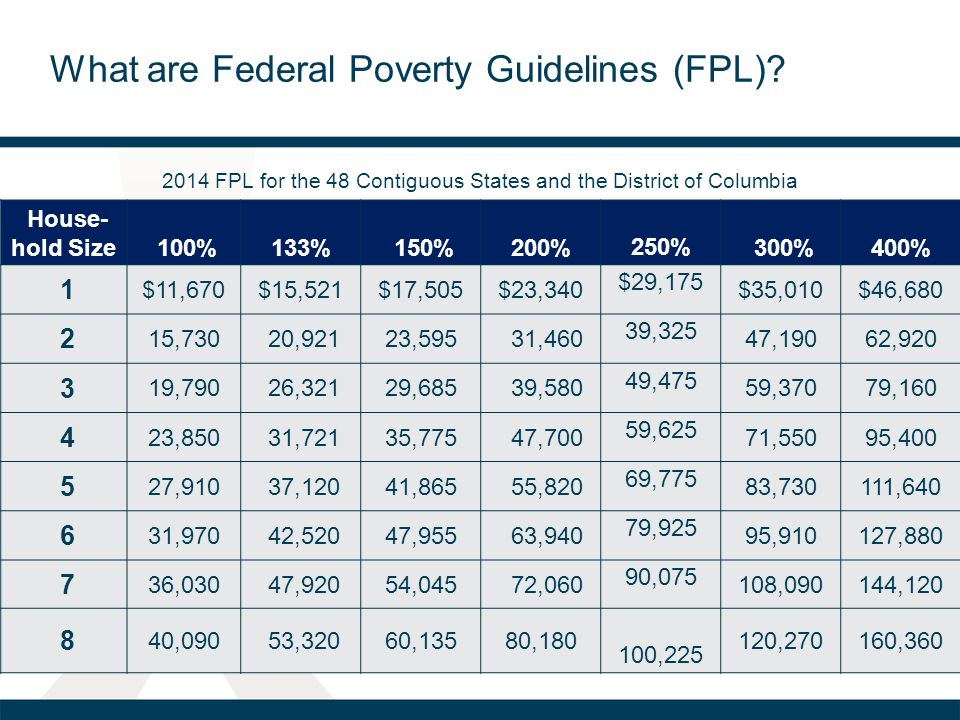 What are Federal Poverty Guidelines (FPL)? House- hold Size 100% 133% 150%200% 250% 300%400% 1 $11,670$15,521$17,505$23,340 $29,175 $35,010$46,680 2 1