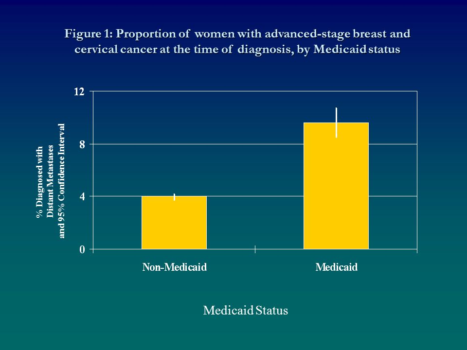 Figure 1: Proportion of women with advanced-stage breast and cervical cancer at the time of diagnosis, by Medicaid status % Diagnosed with Distant Metastases and 95% Confidence Interval Medicaid Status