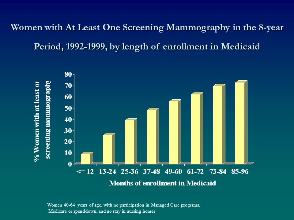 Women with At Least One Screening Mammography in the 8-year Period, 1992-1999, by length of enrollment in Medicaid Women 40-64 years of age, with no participation in Managed Care programs, Medicare or spenddown, and no stay in nursing homes