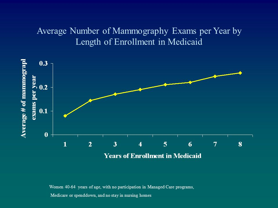 Average Number of Mammography Exams per Year by Length of Enrollment in Medicaid Women 40-64 years of age, with no participation in Managed Care progr