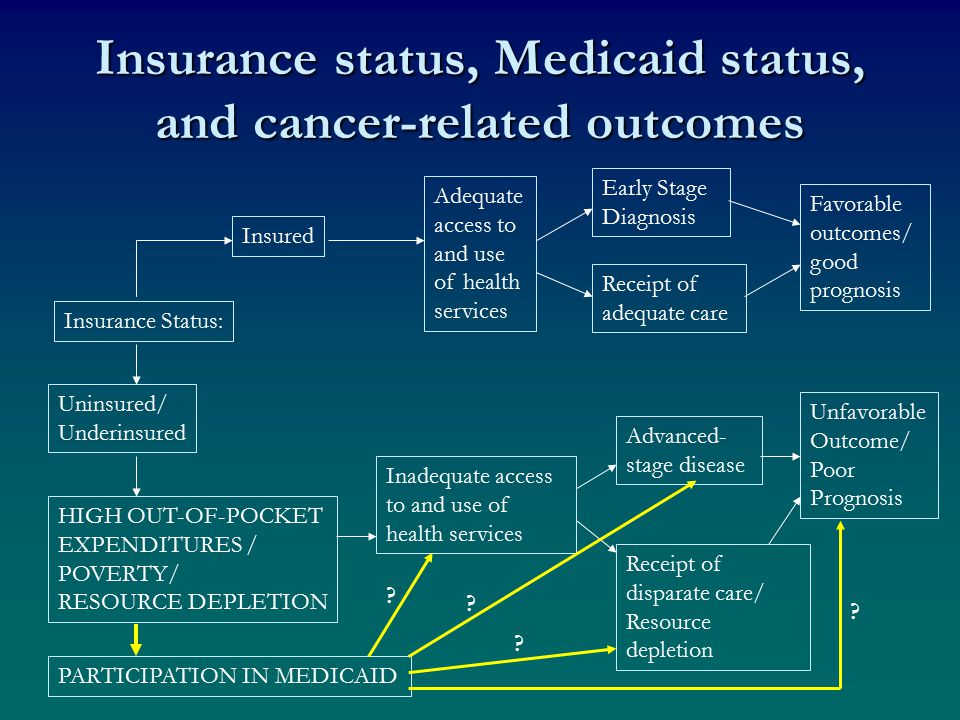 Insurance status, Medicaid status, and cancer-related outcomes Insurance Status: Insured Uninsured/ Underinsured Adequate access to and use of health services Favorable outcomes/ good prognosis Inadequate access to and use of health services Advanced- stage disease Receipt of disparate care/ Resource depletion Early Stage Diagnosis Receipt of adequate care HIGH OUT-OF-POCKET EXPENDITURES / POVERTY/ RESOURCE DEPLETION PARTICIPATION IN MEDICAID Unfavorable Outcome/ Poor Prognosis .