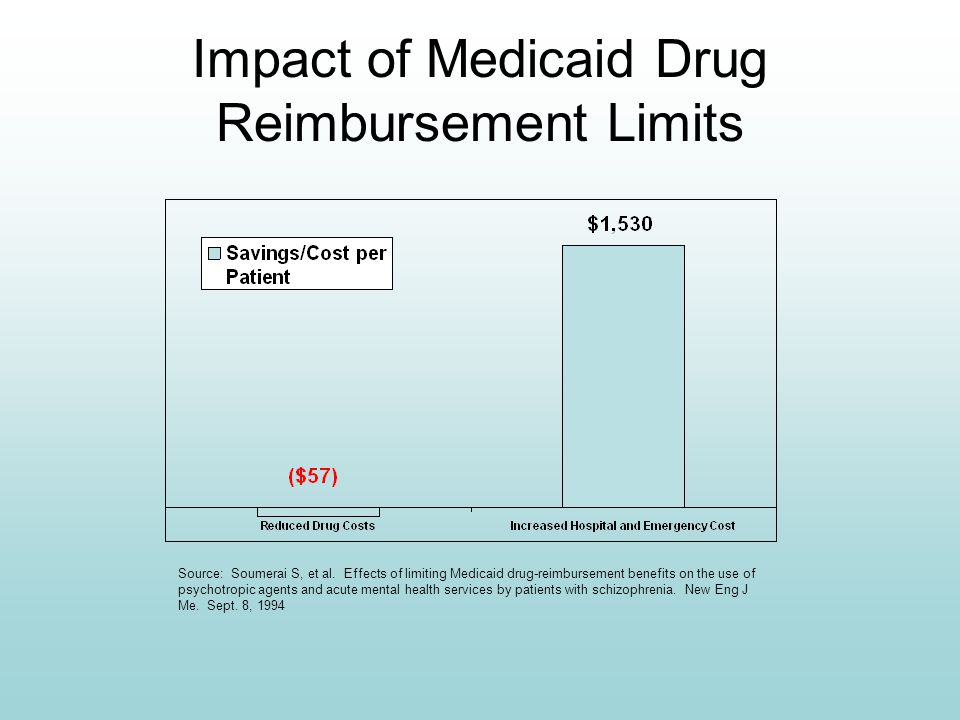 Impact of Medicaid Drug Reimbursement Limits Source: Soumerai S, et al.
