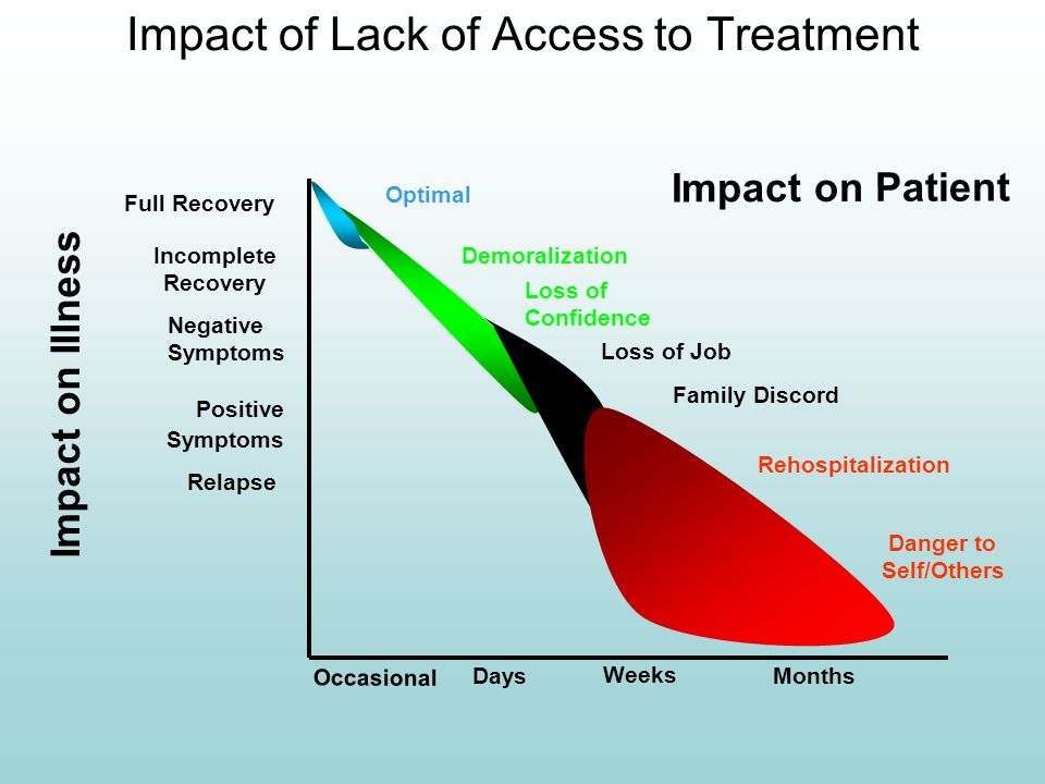 Impact of Lack of Access to Treatment Impact on Patient Impact on Illness Occasional Incomplete Recovery Positive Symptoms Relapse Days Weeks Months O