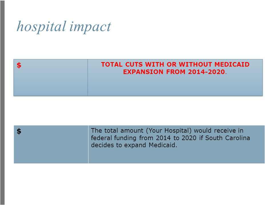 hospital impact $ The total amount (Your Hospital) would receive in federal funding from 2014 to 2020 if South Carolina decides to expand Medicaid.