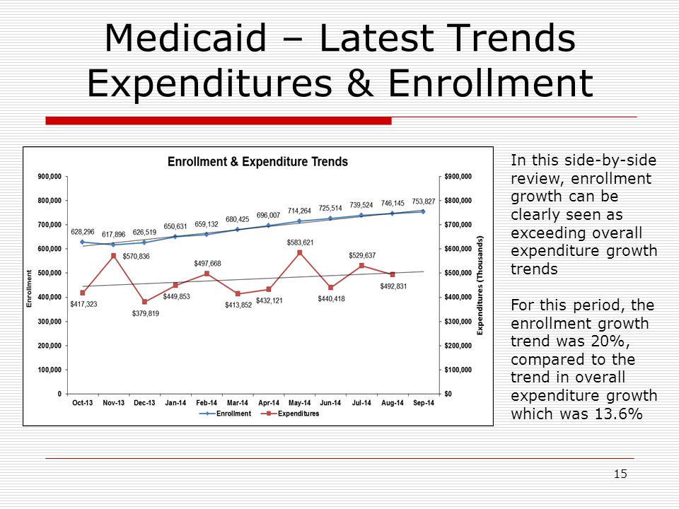 15 Medicaid – Latest Trends Expenditures & Enrollment In this side-by-side review, enrollment growth can be clearly seen as exceeding overall expenditure growth trends For this period, the enrollment growth trend was 20%, compared to the trend in overall expenditure growth which was 13.6%