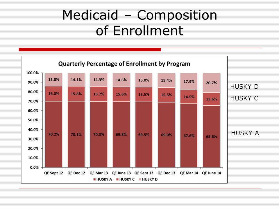 Medicaid – Composition of Enrollment HUSKY C HUSKY D HUSKY A