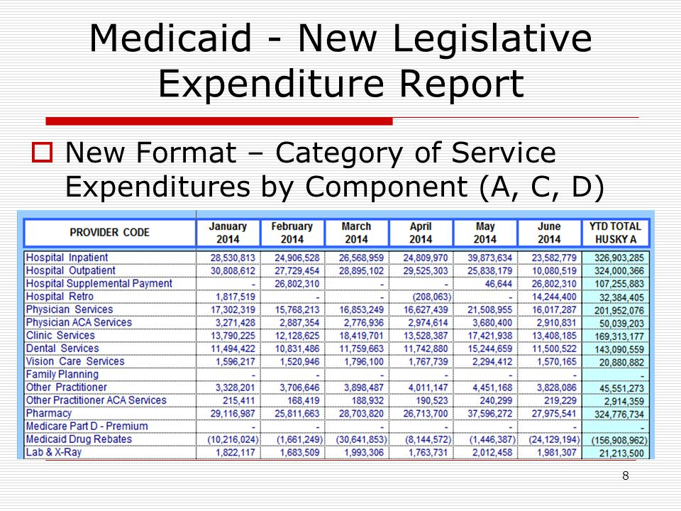 9 Medicaid - New Legislative Expenditure Report  Added Quarterly Enrollment by Program Significant increase in HUSKY A and D coincides with Exchange implementation HUSKY A + 8.6% HUSKY D +52.5% HUSKY C enrollment remains steady