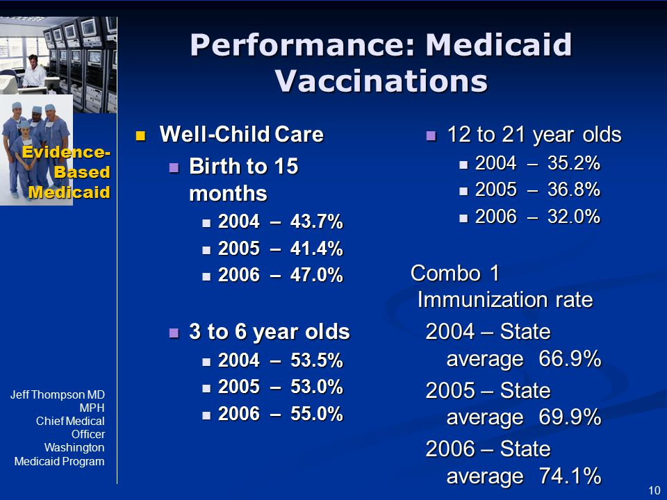 Evidence- Based Medicaid Jeff Thompson MD MPH Chief Medical Officer Washington Medicaid Program 10 Performance: Medicaid Vaccinations Well-Child Care
