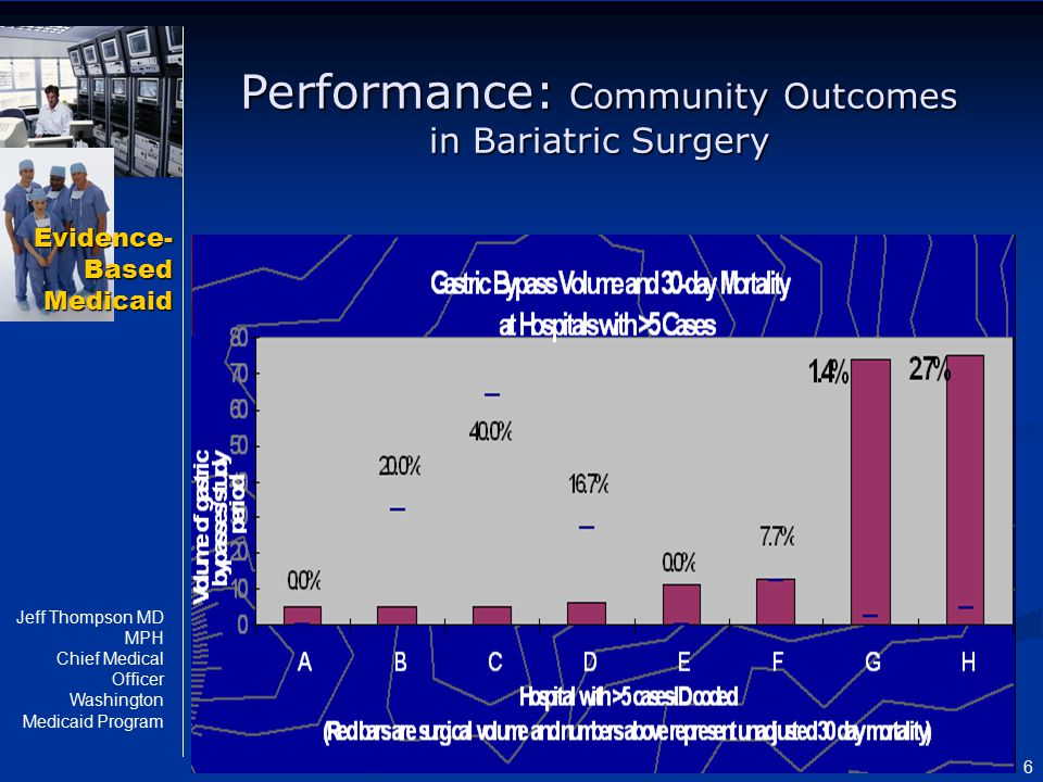 Evidence- Based Medicaid Jeff Thompson MD MPH Chief Medical Officer Washington Medicaid Program 6 Performance: Community Outcomes in Bariatric Surgery